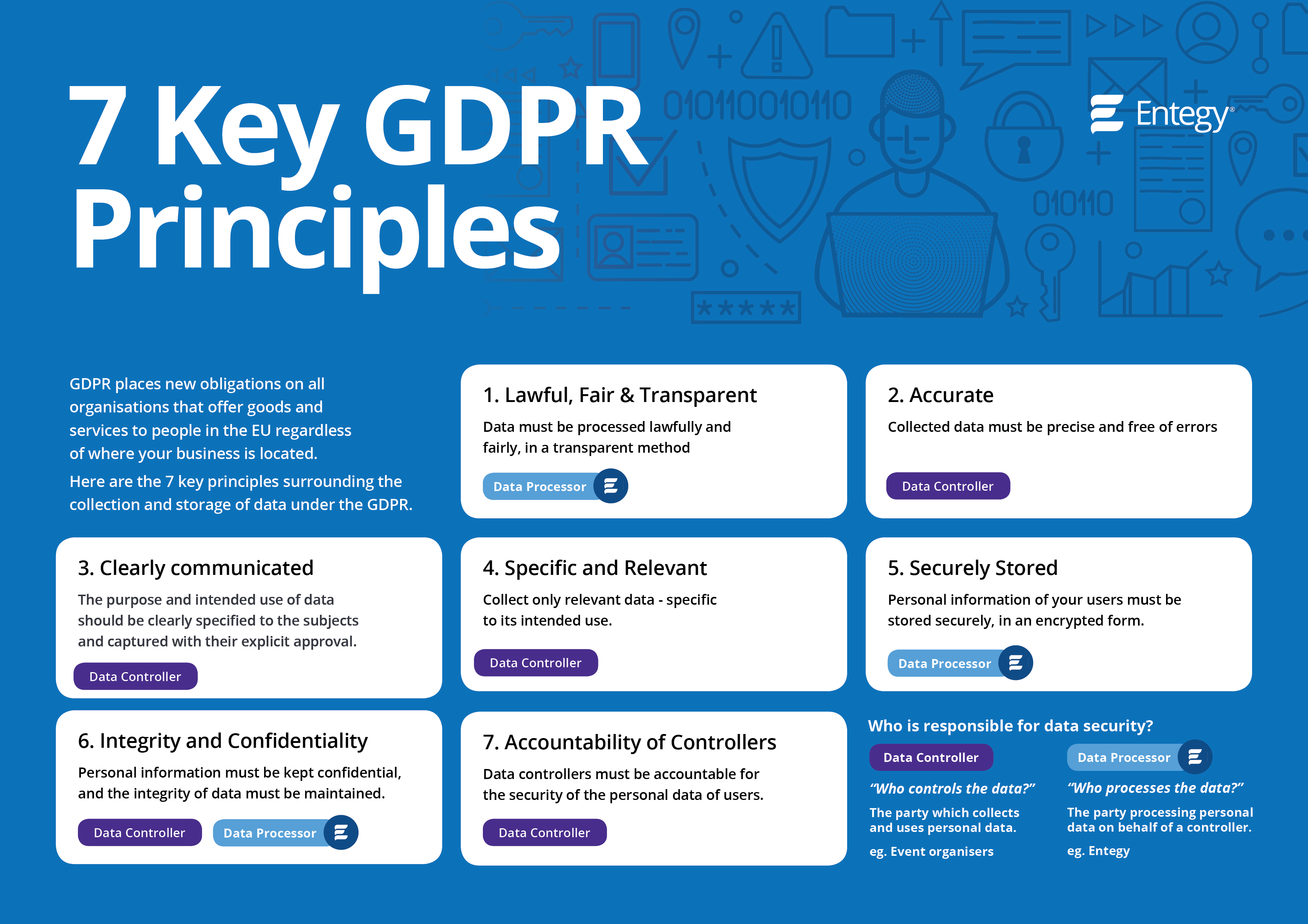 GDPR principles infographic