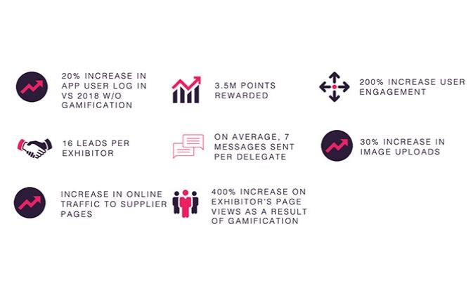 DSA conference engagement stats